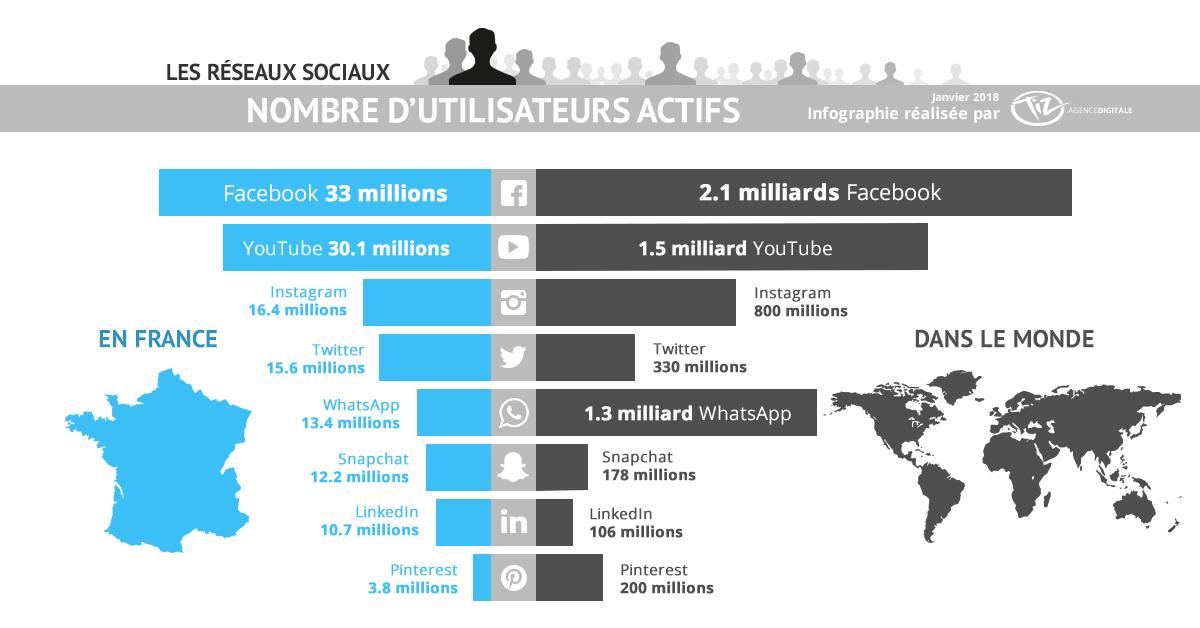 chiffres réseaux sociaux en France en 2018